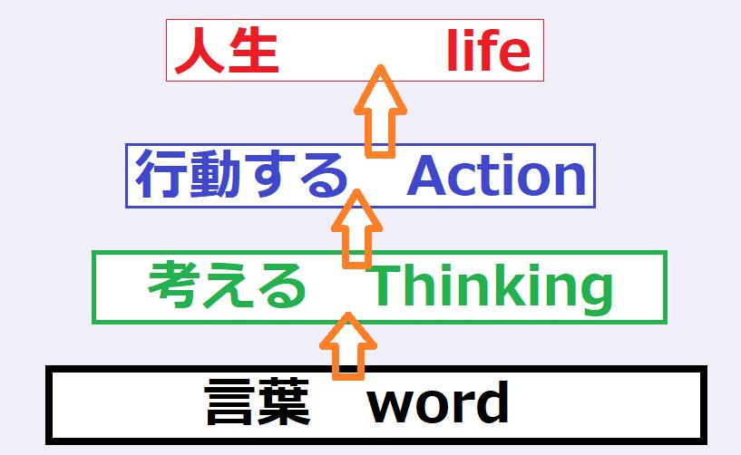 言葉が人生を作る