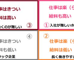 仕事のマトリックス(会社員編)