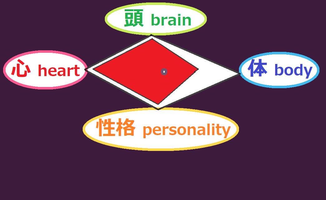 修行後の自分のレベル(頭と心と体と性格)