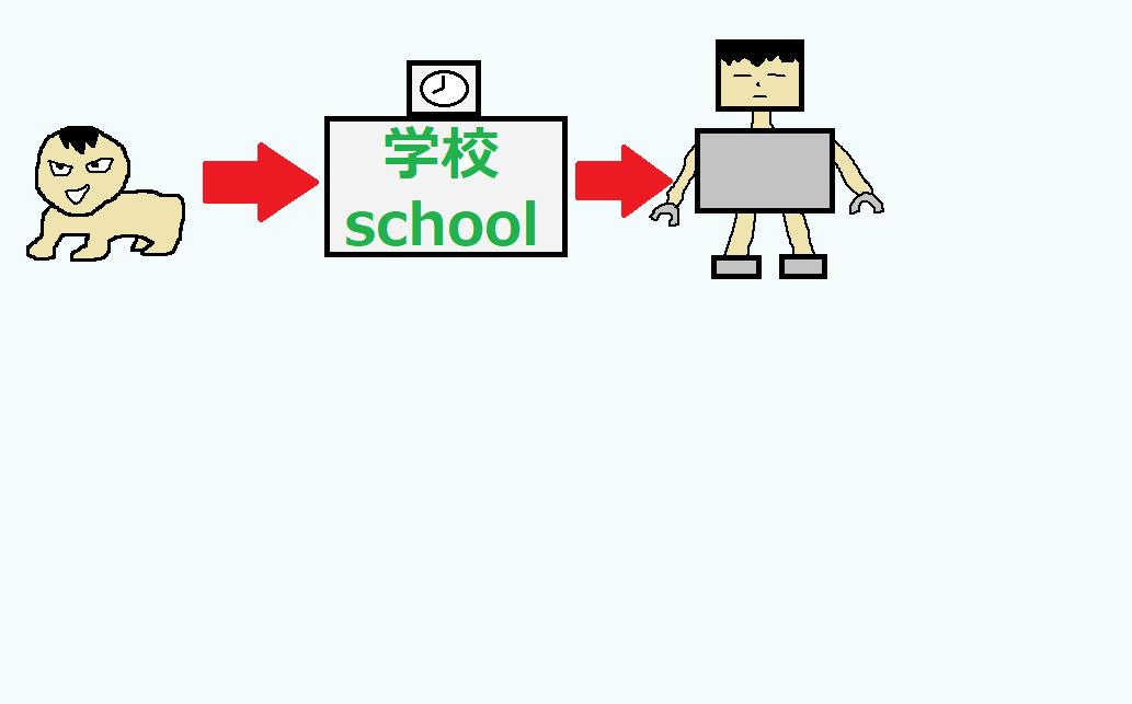 学校による洗脳