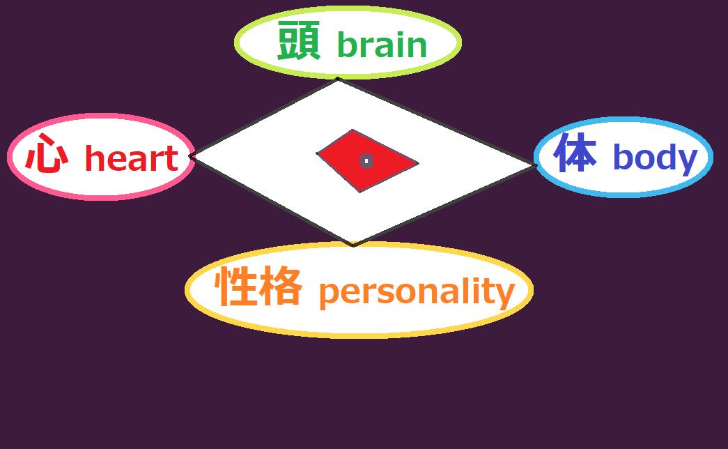 自分の現状のレベル(頭と心と体と性格)