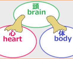 頭で心と体を抑え込む