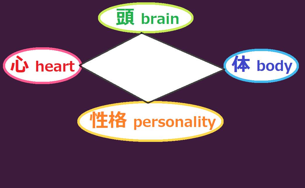 頭と心と体と性格