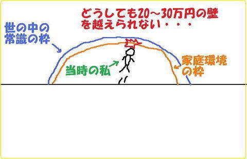 月収20万円30万円を超える方法