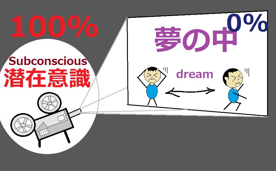 人生がうまくいかない人(不運が続く人)夢の中でも悩む「潜在意識が100%」