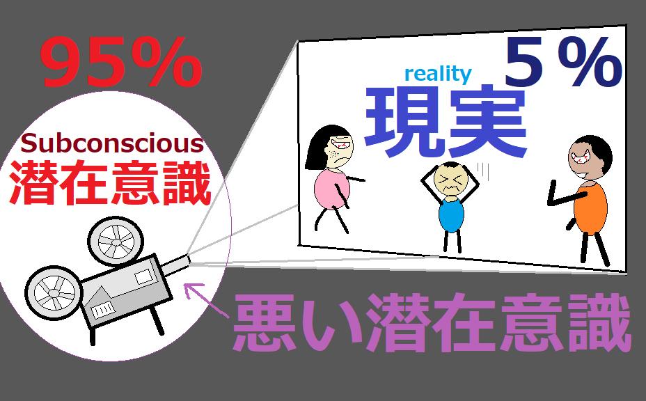 (不運が続く人)潜在意識が95%「人間関係が上手くいかない」
