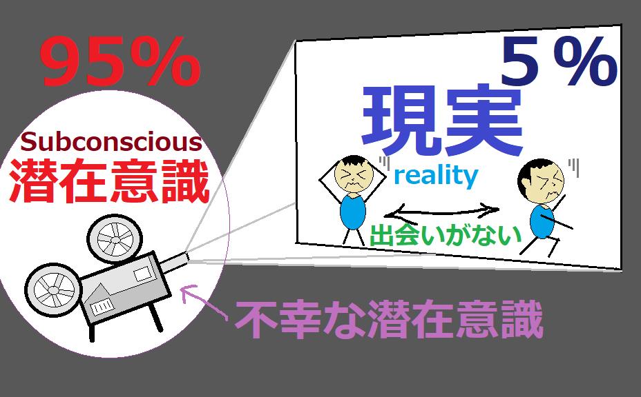 人生がうまくいかない人(不運が続く人)潜在意識が95%「出会いがない」