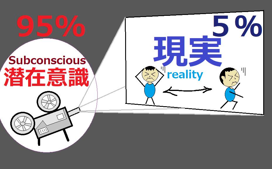 人生がうまくいかない人(不運が続く人)潜在意識が95%
