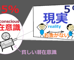 人生がうまくいかない(不運が続く人)潜在意識が95%(お金に困る人)