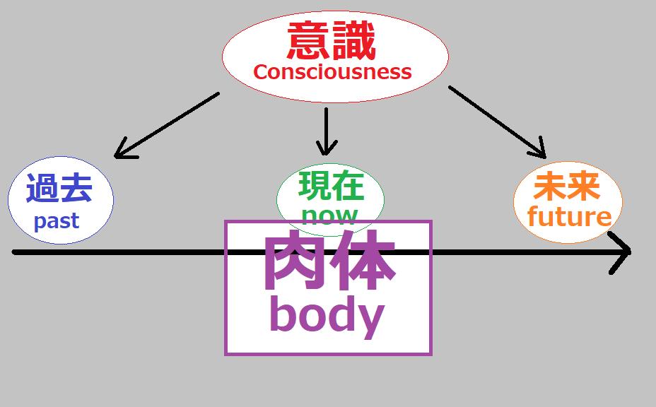 意識が向かう先(過去・現在・未来)肉体