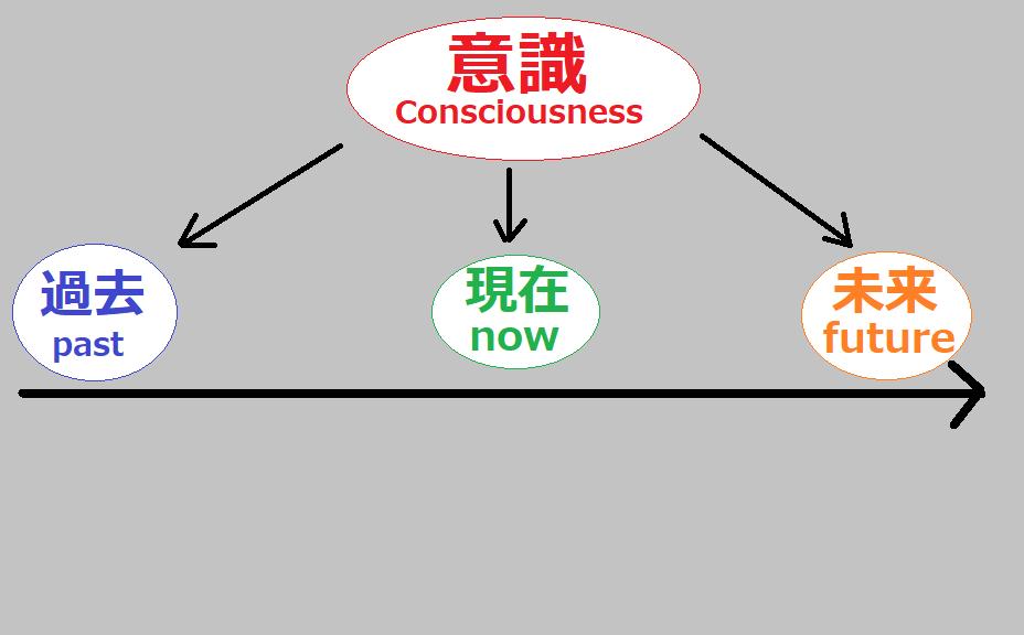意識が向かう先(過去・現在・未来)